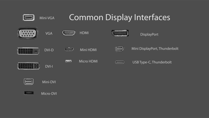 Common Display Interfaces
